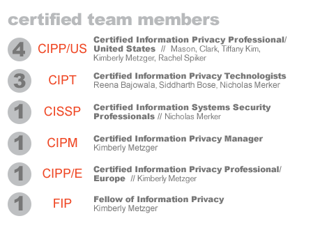Certified Team Members Graphic