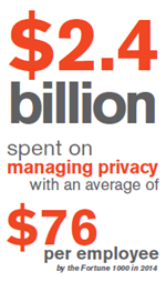 Infographic $2.4 billion spent on managing privacy